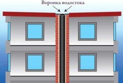 Вентияляция многоэтажного, многоквартирного дома
